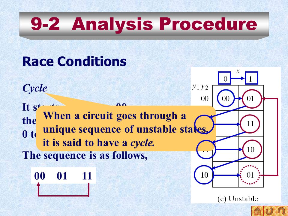 9-2 Analysis Procedure Race Conditions Cycle It starts with y 1 y 2 =00, then input changes from 0 to 1.
