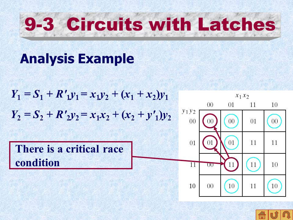 9-3 Circuits with Latches Analysis Example Y 1 = S 1 + R 1 y 1 = x 1 y 2 + (x 1 + x 2 )y 1 Y 2 = S 2 + R 2 y 2 = x 1 x 2 + (x 2 + y 1 )y 2 There is a critical race condition