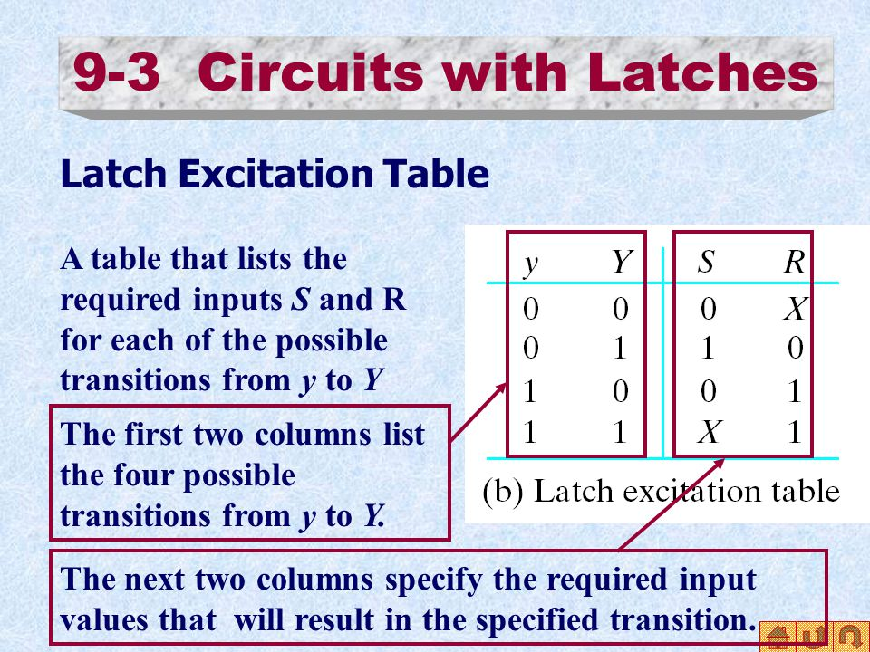 9-3 Circuits with Latches Latch Excitation Table A table that lists the required inputs S and R for each of the possible transitions from y to Y The f