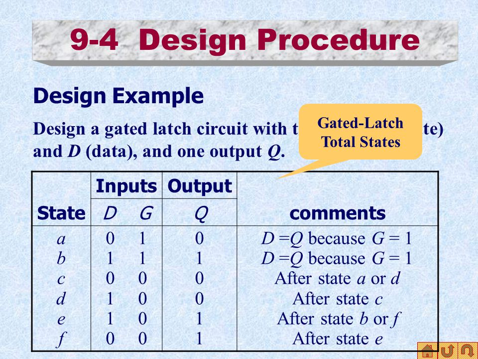 9-4 Design Procedure Design Example Design a gated latch circuit with two inputs G (gate) and D (data), and one output Q. State InputsOutput comments
