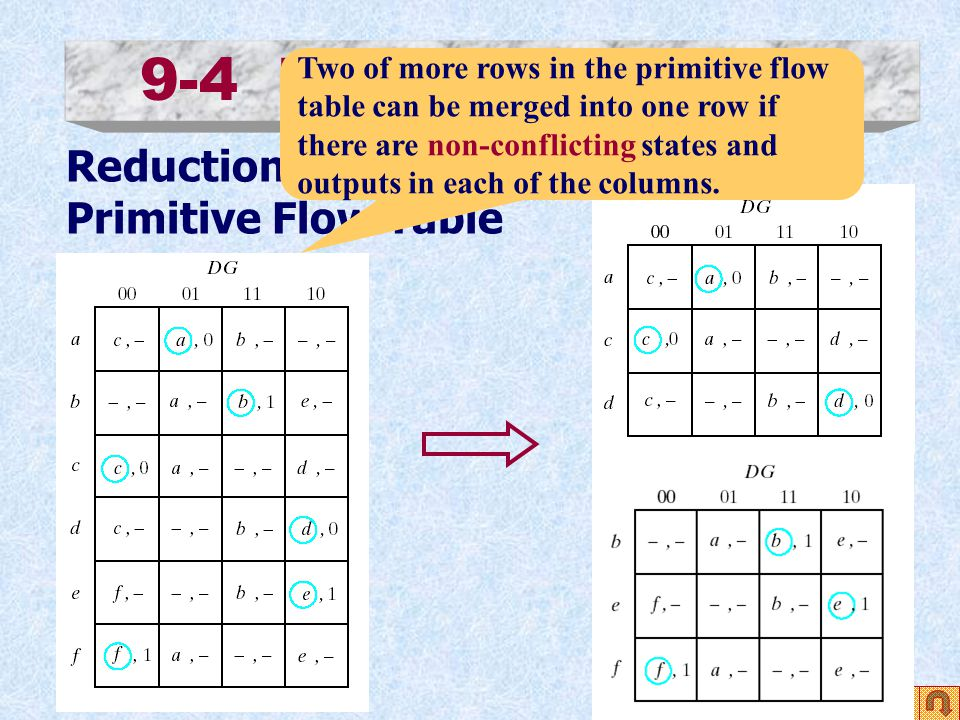 9-4 Design Procedure Reduction of the Primitive Flow Table Two of more rows in the primitive flow table can be merged into one row if there are non-co
