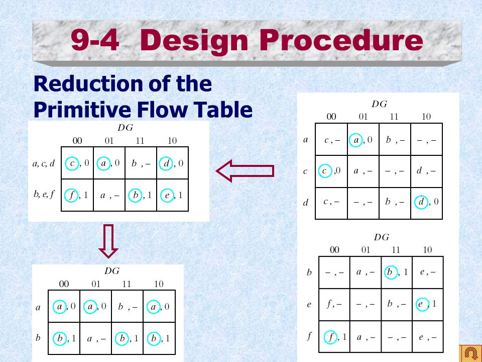 9-4 Design Procedure Reduction of the Primitive Flow Table