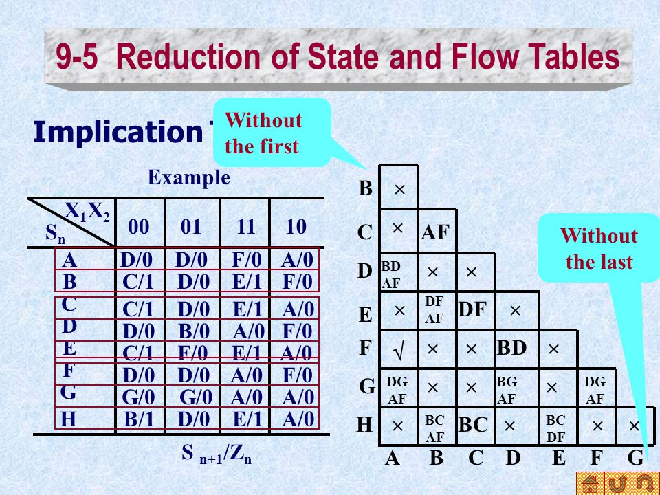 Implication Table X1X2X1X2 SnSn A 00011110 B C D E F G H D/0 F/0A/0 C/1D/0E/1F/0 C/1D/0E/1A/0 D/0B/0A/0F/0 C/1F/0E/1A/0 D/0 A/0F/0 G/0 A/0 B/1D/0E/1A/0 S n+1 /Z n Example ABCDEFG B C D E F G H Without the last   BD AF   DG AF   DF AF   BC AF  DF   BC  BD BG AF  DG AF   BC DF  9-5 Reduction of State and Flow Tables Without the first