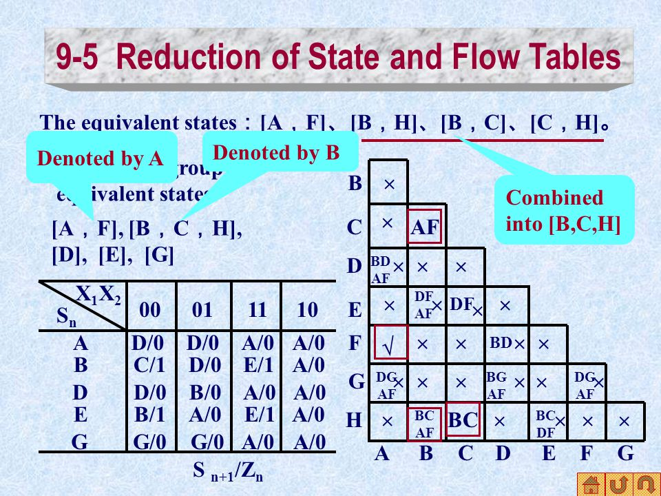 ABCDEFG B C D E F G H   BD AF   DG AF   DF AF   BC AF  DF   BC  BD BG AF  DG AF   BC DF        The equivalent states : [A , F] 、 [B , H] 、 [B , C] 、 [C , H] 。 The largest group of equivalent states [A , F], [B , C , H], [D], [E], [G] S n+1 /Z n X1X2X1X2 SnSn A 00011110 B D E G D/0 A/0 C/1D/0E/1A/0 D/0B/0A/0 B/1A/0E/1A/0 G/0 A/0 Denoted by A Denoted by B Combined into [B,C,H]