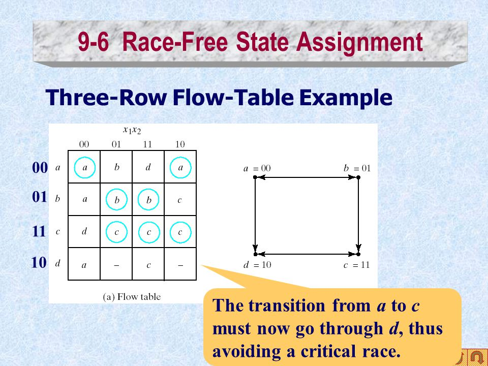 9-6 Race-Free State Assignment Three-Row Flow-Table Example The transition from a to c must now go through d, thus avoiding a critical race. 00 01 11