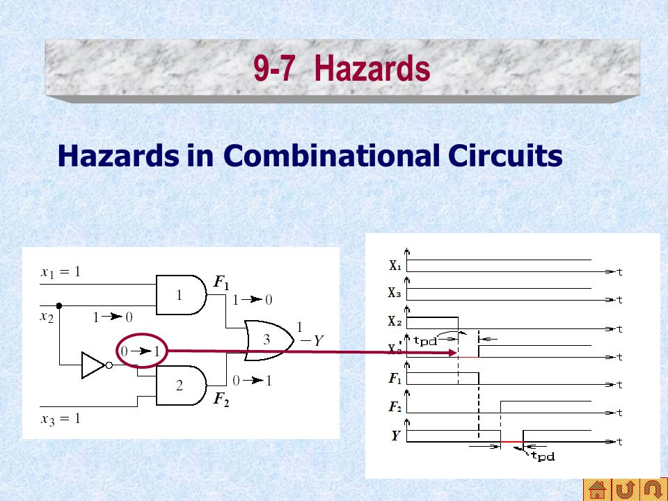 9-7 Hazards F1F1 F2F2 Hazards in Combinational Circuits