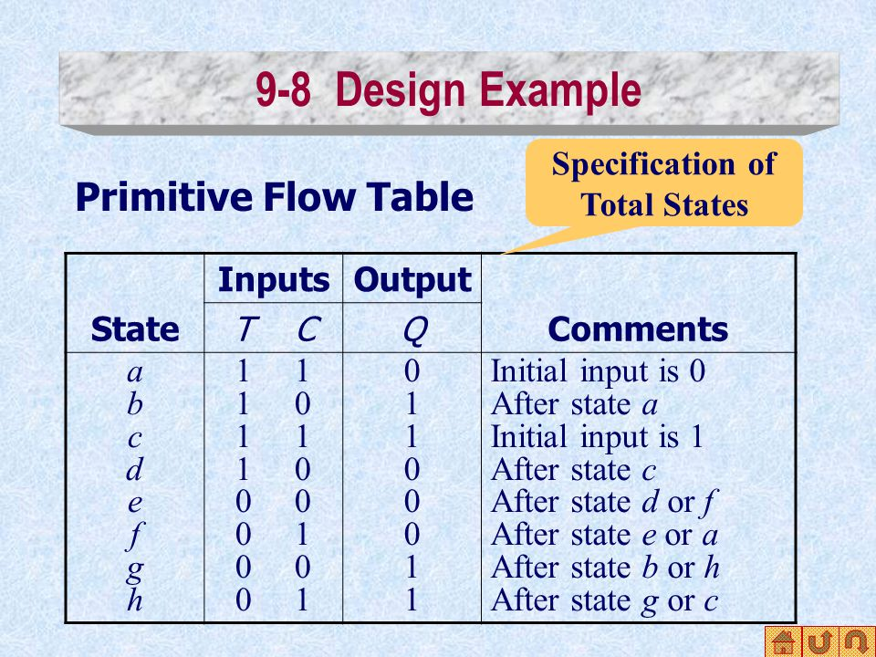 9-8 Design Example Primitive Flow Table State InputsOutput Comments T CQ abcdefghabcdefgh 1 1 0 1 1 0 0 0 1 0 0 1 0110001101100011 Initial input is 0