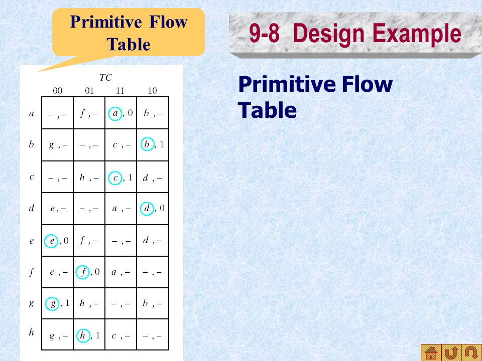 9-8 Design Example Primitive Flow Table