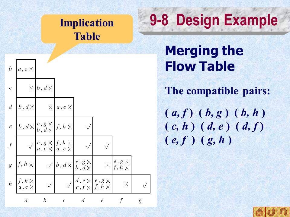 9-8 Design Example Merging the Flow Table Implication Table The compatible pairs: ( a, f ) ( b, g ) ( b, h ) ( c, h ) ( d, e ) ( d, f ) ( e, f ) ( g, h )