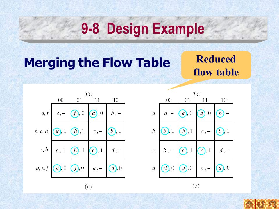 9-8 Design Example Merging the Flow Table Reduced flow table