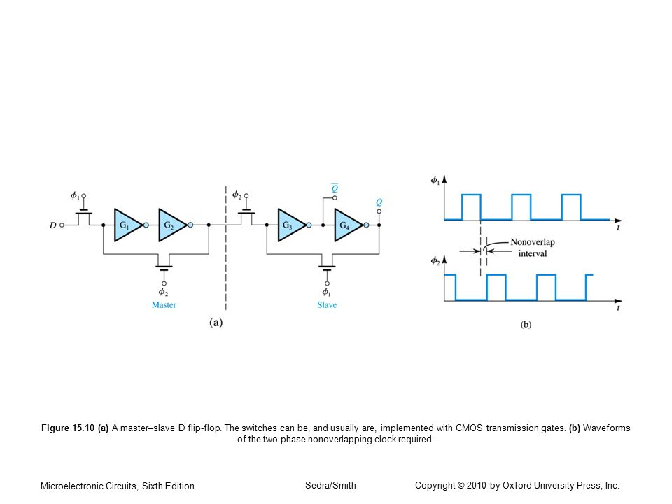 Microelectronic Circuits, Sixth Edition Sedra/Smith Copyright © 2010 by Oxford University Press, Inc. Figure 15.10 (a) A master–slave D flip-flop. The