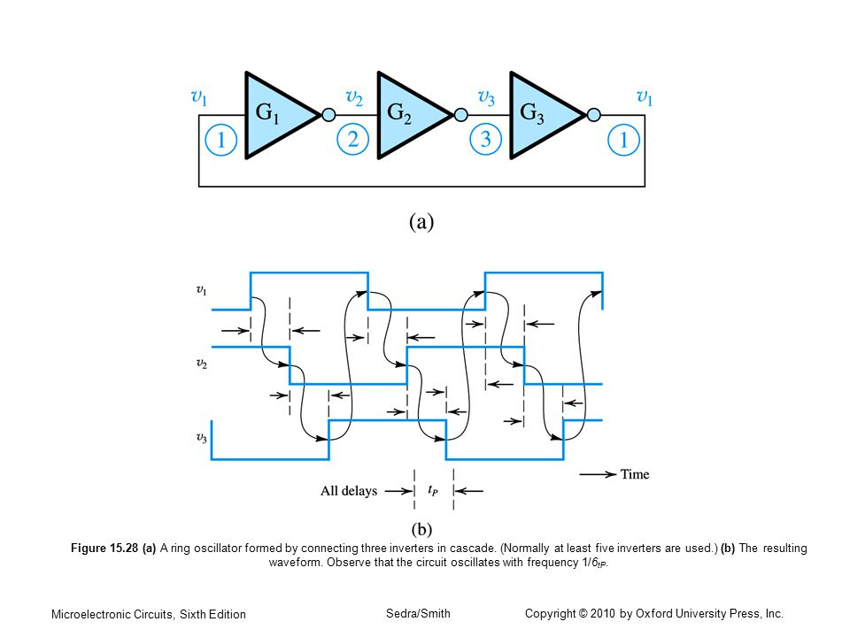 Microelectronic Circuits, Sixth Edition Sedra/Smith Copyright © 2010 by Oxford University Press, Inc. Figure 15.28 (a) A ring oscillator formed by con