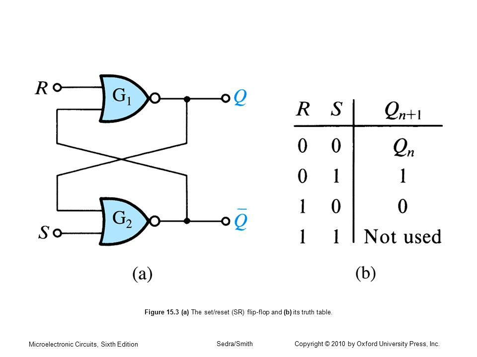 Microelectronic Circuits, Sixth Edition Sedra/Smith Copyright © 2010 by Oxford University Press, Inc. Figure 15.3 (a) The set/reset (SR) flip-flop and