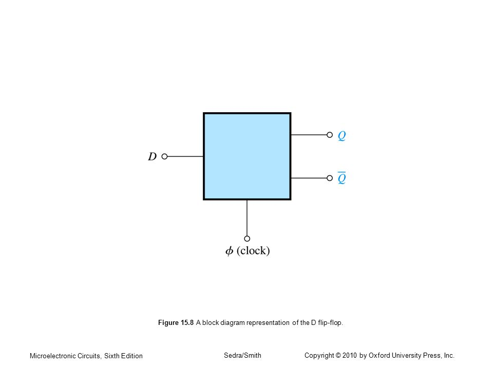 Microelectronic Circuits, Sixth Edition Sedra/Smith Copyright © 2010 by Oxford University Press, Inc. Figure 15.8 A block diagram representation of th