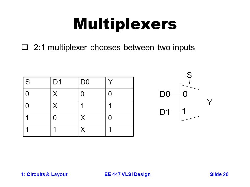 1: Circuits & LayoutSlide 20EE 447 VLSI Design Multiplexers  2:1 multiplexer chooses between two inputs 1X11 0X01 11X0 00X0 YD0D1S
