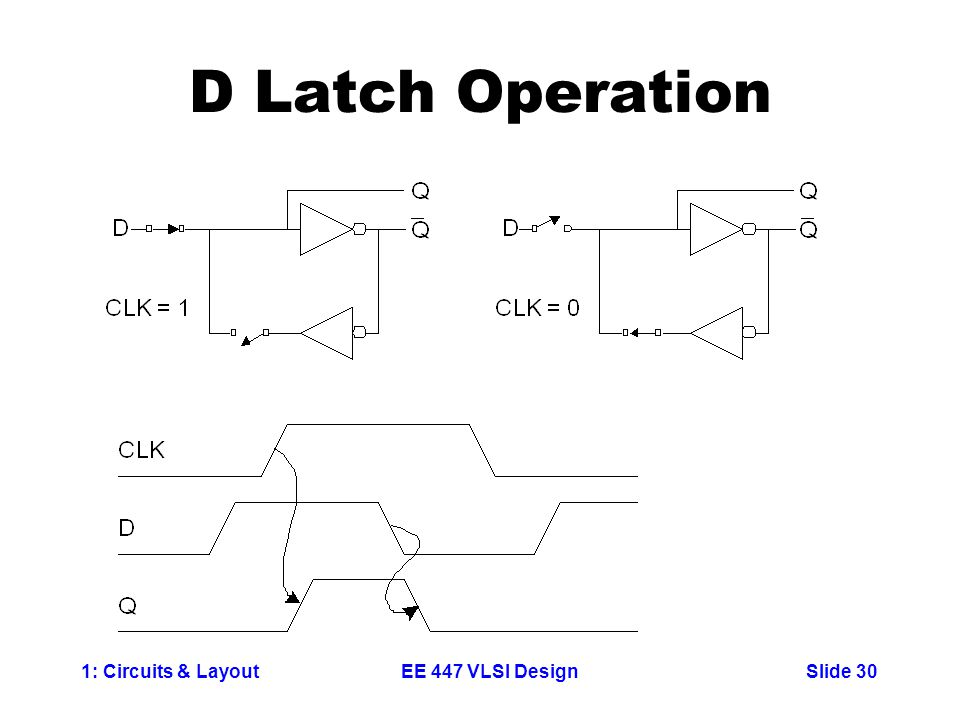 1: Circuits & LayoutSlide 30EE 447 VLSI Design D Latch Operation