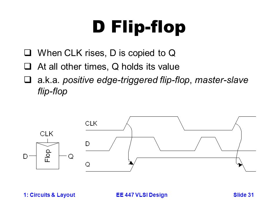 1: Circuits & LayoutSlide 31EE 447 VLSI Design D Flip-flop  When CLK rises, D is copied to Q  At all other times, Q holds its value  a.k.a. positiv