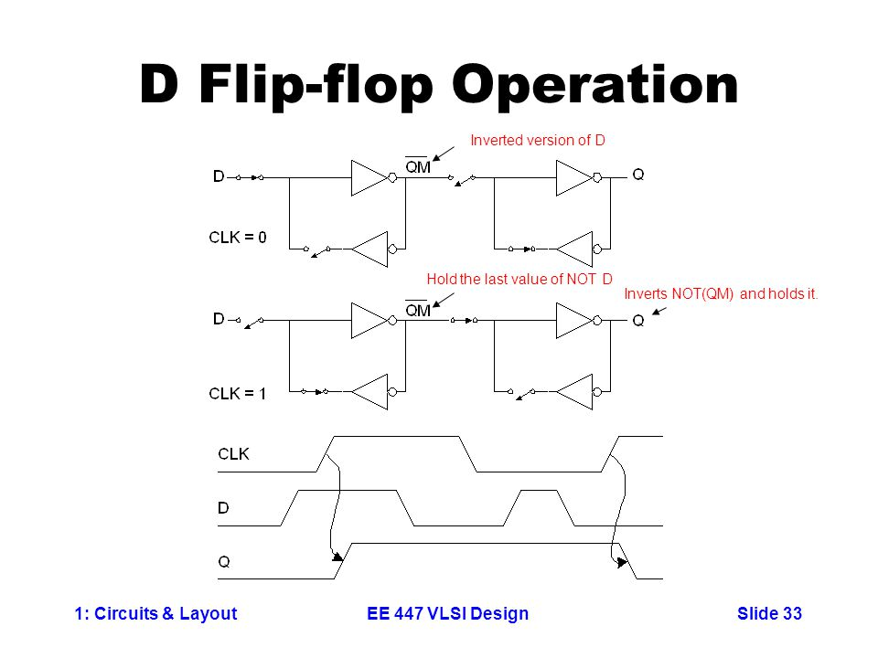 1: Circuits & LayoutSlide 33EE 447 VLSI Design D Flip-flop Operation Inverted version of D Inverts NOT(QM) and holds it. Hold the last value of NOT D