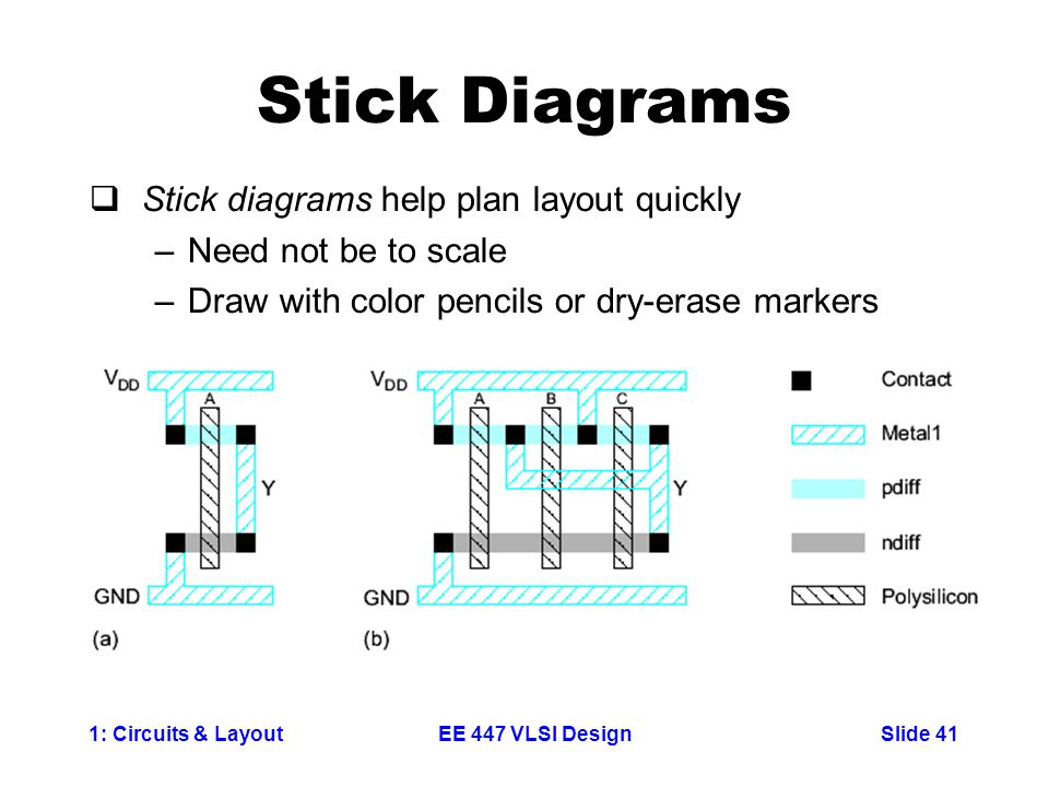 1: Circuits & LayoutSlide 41EE 447 VLSI Design Stick Diagrams  Stick diagrams help plan layout quickly –Need not be to scale –Draw with color pencils