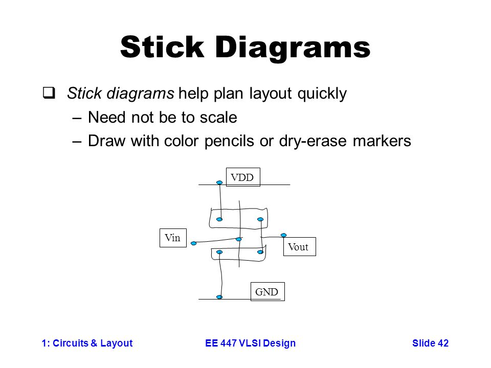 1: Circuits & LayoutSlide 42EE 447 VLSI Design Stick Diagrams  Stick diagrams help plan layout quickly –Need not be to scale –Draw with color pencils or dry-erase markers Vin Vout VDD GND