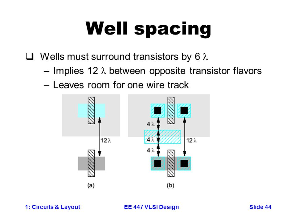 1: Circuits & LayoutSlide 44EE 447 VLSI Design Well spacing  Wells must surround transistors by 6 –Implies 12 between opposite transistor flavors –Leaves room for one wire track