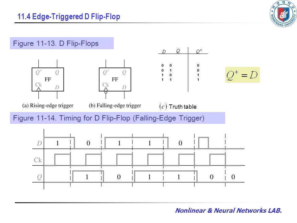 Nonlinear & Neural Networks LAB. 11.4 Edge-Triggered D Flip-Flop Figure 11-13.