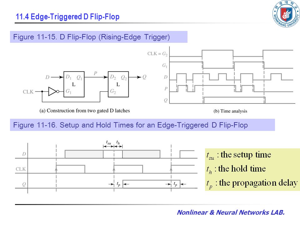 Nonlinear & Neural Networks LAB. 11.4 Edge-Triggered D Flip-Flop Given FunctionFigure 11-15.