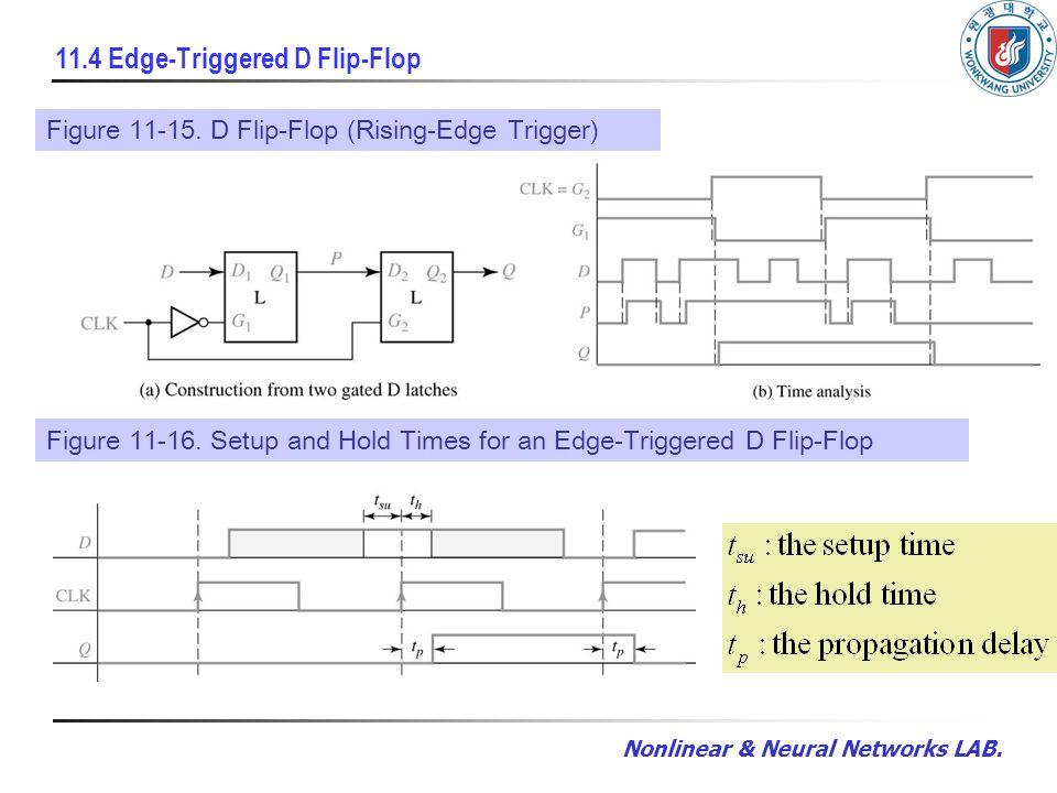 Nonlinear & Neural Networks LAB. 11.4 Edge-Triggered D Flip-Flop Given FunctionFigure 11-15. D Flip-Flop (Rising-Edge Trigger) Figure 11-16. Setup and