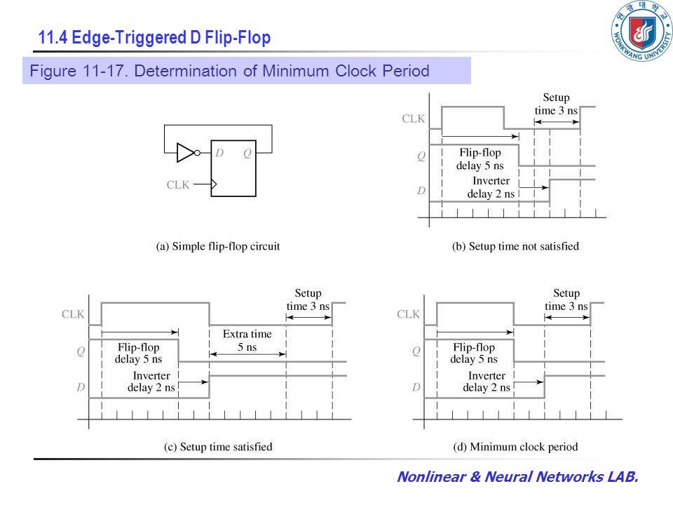 Nonlinear & Neural Networks LAB. 11.4 Edge-Triggered D Flip-Flop Figure 11-17. Determination of Minimum Clock Period