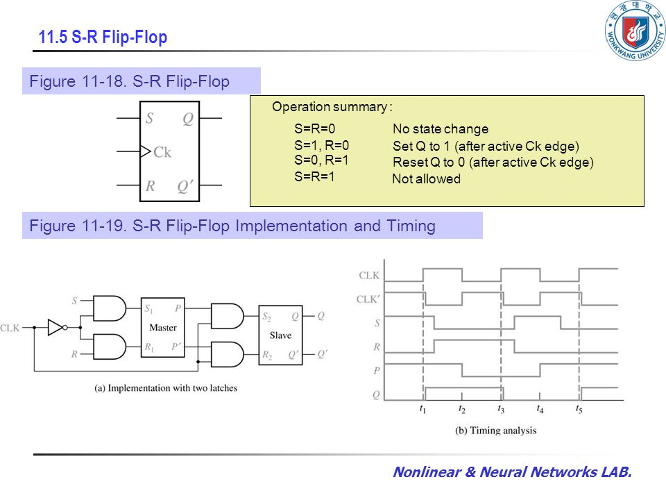 Nonlinear & Neural Networks LAB. 11.5 S-R Flip-Flop Figure 11-18. S-R Flip-Flop Operation summary : S=R=0 S=1, R=0 S=0, R=1 S=R=1 No state change Set