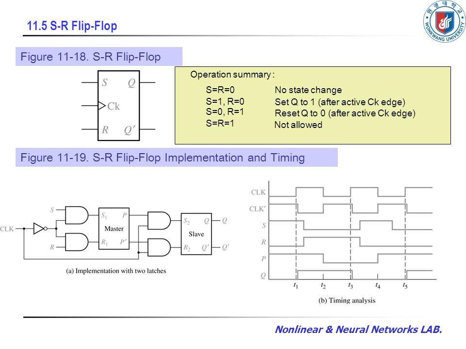 Nonlinear & Neural Networks LAB. 11.5 S-R Flip-Flop Figure 11-18.