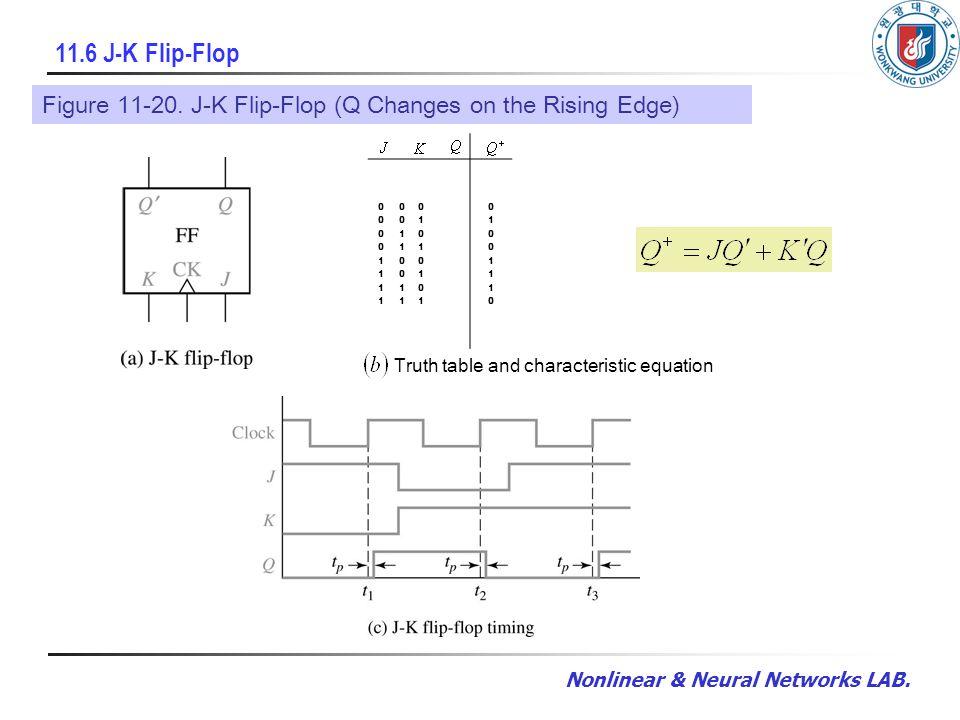 Nonlinear & Neural Networks LAB. 11.6 J-K Flip-Flop Figure 11-20. J-K Flip-Flop (Q Changes on the Rising Edge) 0 0 0 0 0 1 0 1 0 0 1 1 1 0 0 1 0 1 1 1