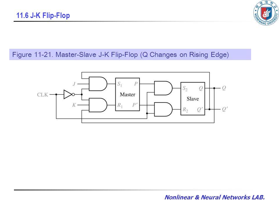 Nonlinear & Neural Networks LAB. 11.6 J-K Flip-Flop Figure 11-21. Master-Slave J-K Flip-Flop (Q Changes on Rising Edge)