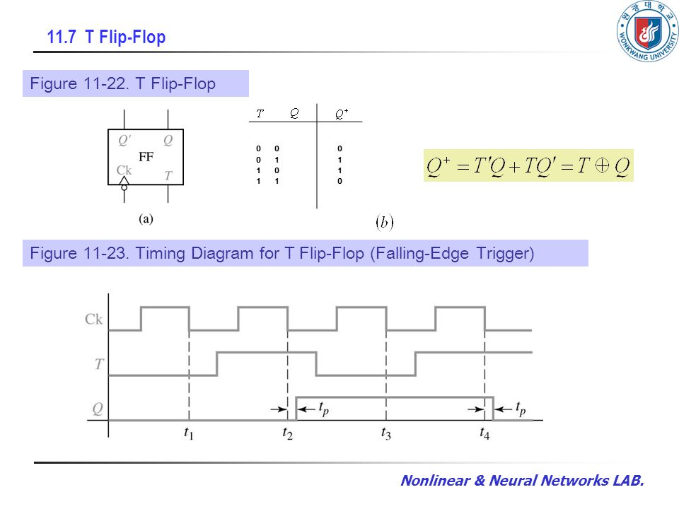 Nonlinear & Neural Networks LAB. 11.7 T Flip-Flop Figure 11-22. T Flip-Flop 0 0 1 1 0 1 01100110 Figure 11-23. Timing Diagram for T Flip-Flop (Falling