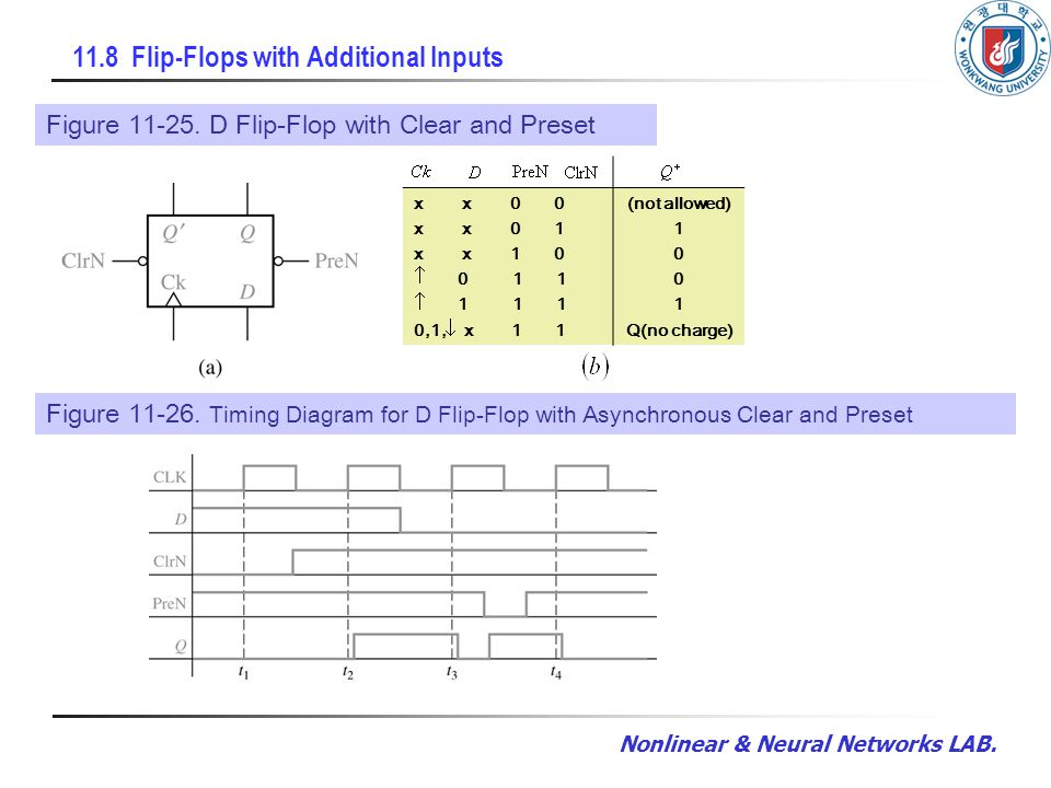 Nonlinear & Neural Networks LAB. 11.8 Flip-Flops with Additional Inputs Figure 11-25. D Flip-Flop with Clear and Preset x x 0 0 x x 0 1 x x 1 0 0 1 1