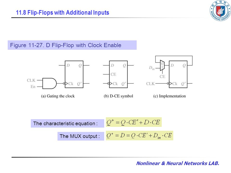Nonlinear & Neural Networks LAB. 11.8 Flip-Flops with Additional Inputs Figure 11-27. D Flip-Flop with Clock Enable The MUX output : The characteristi