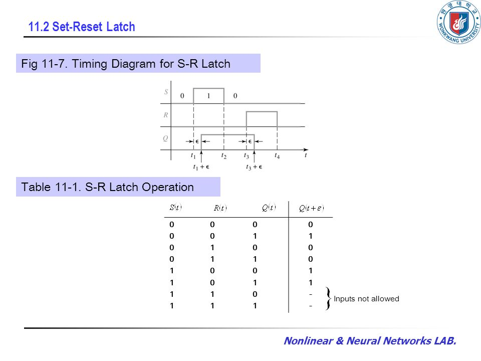 Nonlinear & Neural Networks LAB. 11.2 Set-Reset Latch Fig 11-7.