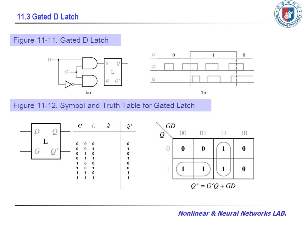Nonlinear & Neural Networks LAB. 11.3 Gated D Latch Figure 11-11.