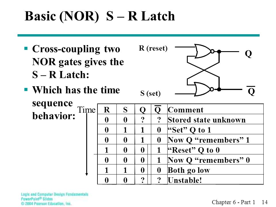 Chapter 6 - Part 1 14 Basic (NOR) S – R Latch  Cross-coupling two NOR gates gives the S – R Latch:  Which has the time sequence behavior: S (set) R