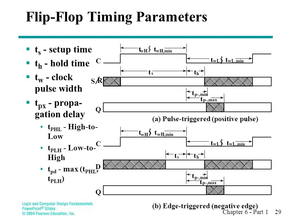 Chapter 6 - Part 1 29  t s - setup time  t h - hold time  t w - clock pulse width  t px - propa- gation delay t PHL - High-to- Low t PLH - Low-to-
