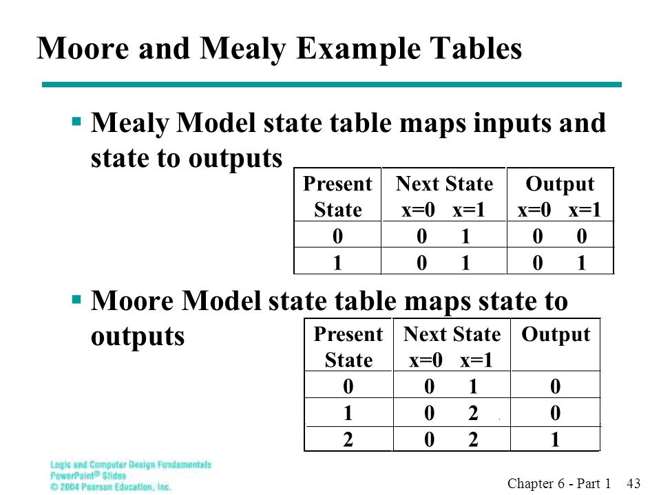 Chapter 6 - Part 1 43 Moore and Mealy Example Tables  Mealy Model state table maps inputs and state to outputs  Moore Model state table maps state t