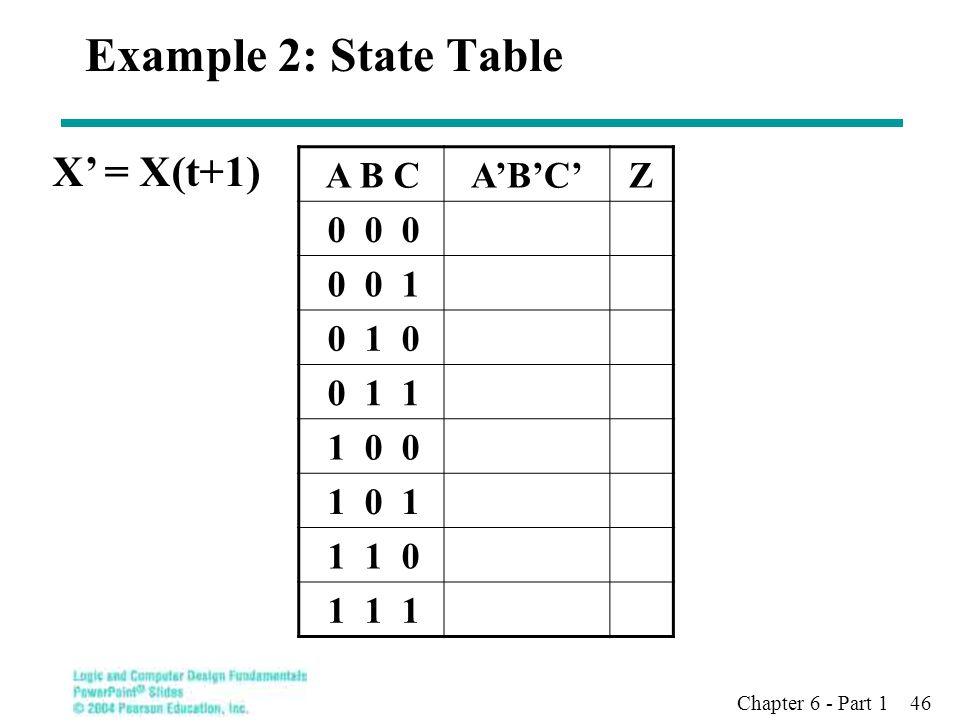 Chapter 6 - Part 1 46 Example 2: State Table A B C A'B'C' Z 0 0 0 0 0 1 0 1 0 0 1 1 1 0 0 1 0 1 1 1 0 1 1 1 X' = X(t+1)