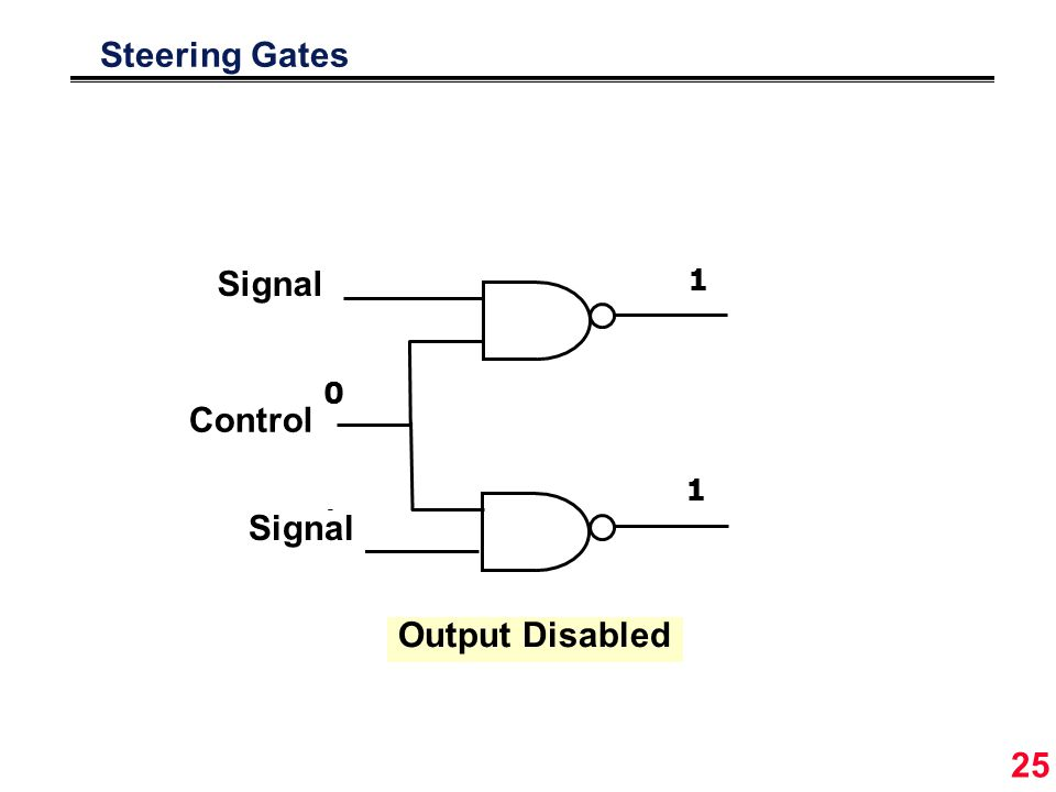 25 °1°1 °0°0 Steering Gates 1 Control 1 0 Signal °1°1 °0°0 0 1 1 0 1 1 Output Disabled