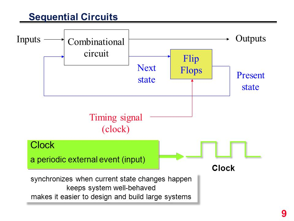 9 Sequential Circuits Combinational circuit Flip Flops Outputs Inputs Next state Present state Timing signal (clock) Clock a periodic external event (input) Clock a periodic external event (input) synchronizes when current state changes happen keeps system well-behaved makes it easier to design and build large systems synchronizes when current state changes happen keeps system well-behaved makes it easier to design and build large systems
