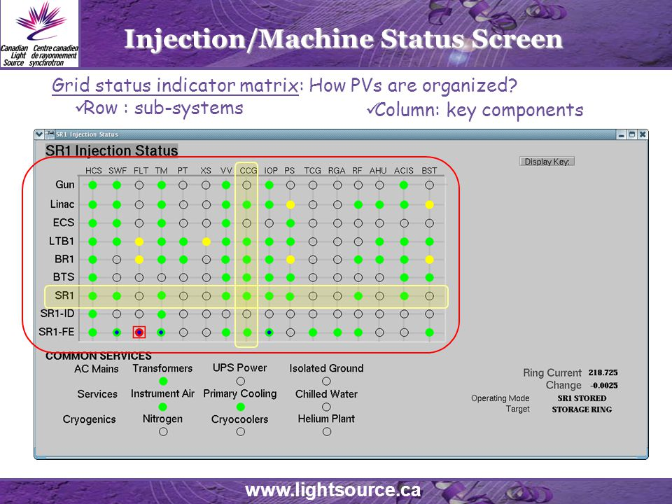 www.lightsource.ca Injection/Machine Status Screen Grid status indicator matrix: How PVs are organized.