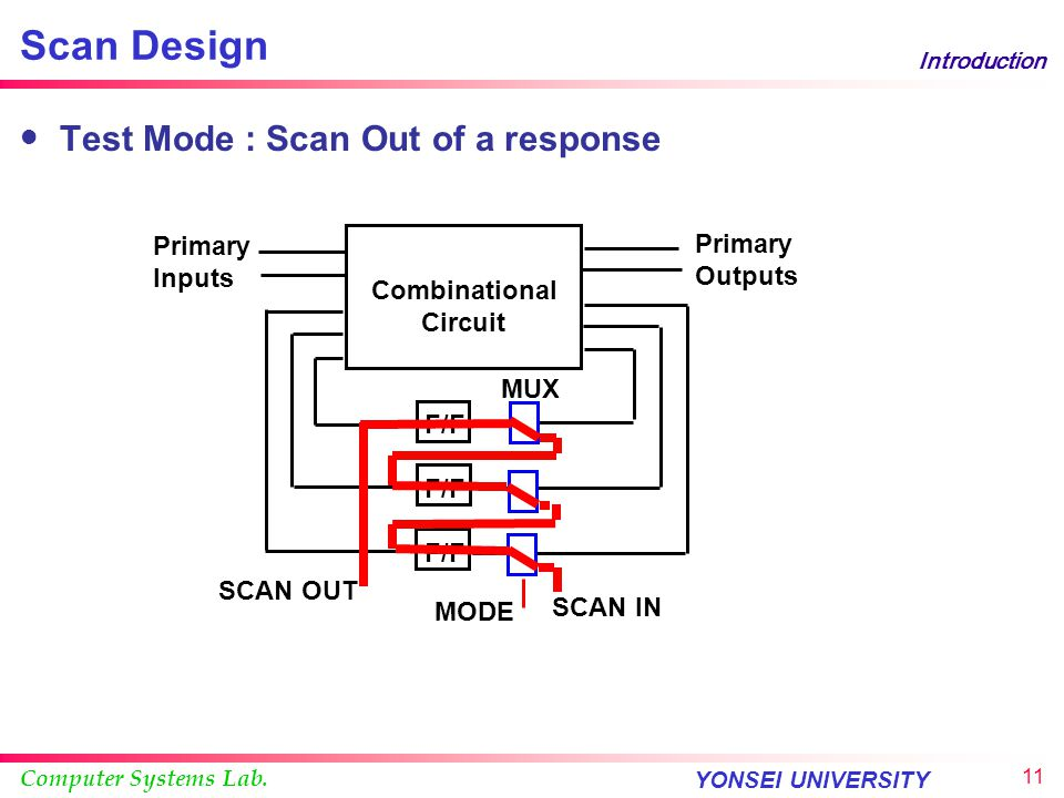 Computer Systems Lab. YONSEI UNIVERSITY 10 Introduction Scan Design Test Mode : Capture response by a clock tick Combinational Circuit F/F Primary Out