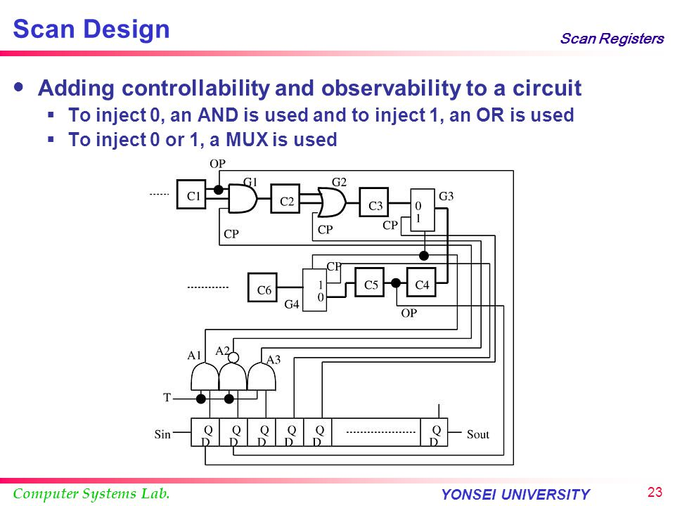 Computer Systems Lab. YONSEI UNIVERSITY 22 Scan Registers Controllability only