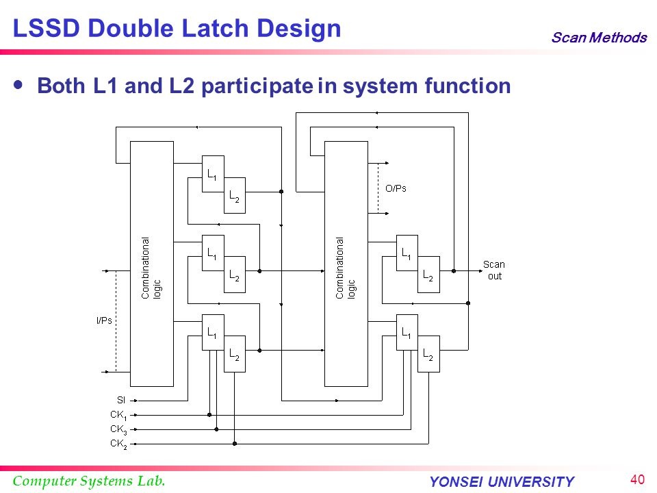 Computer Systems Lab. YONSEI UNIVERSITY 39 Scan Methods LSSD Latch a L1 Latch c L1 Latch b L2 L1L1 L2L2 A A A O A A O Scan In B A D C I B A C' A' C D