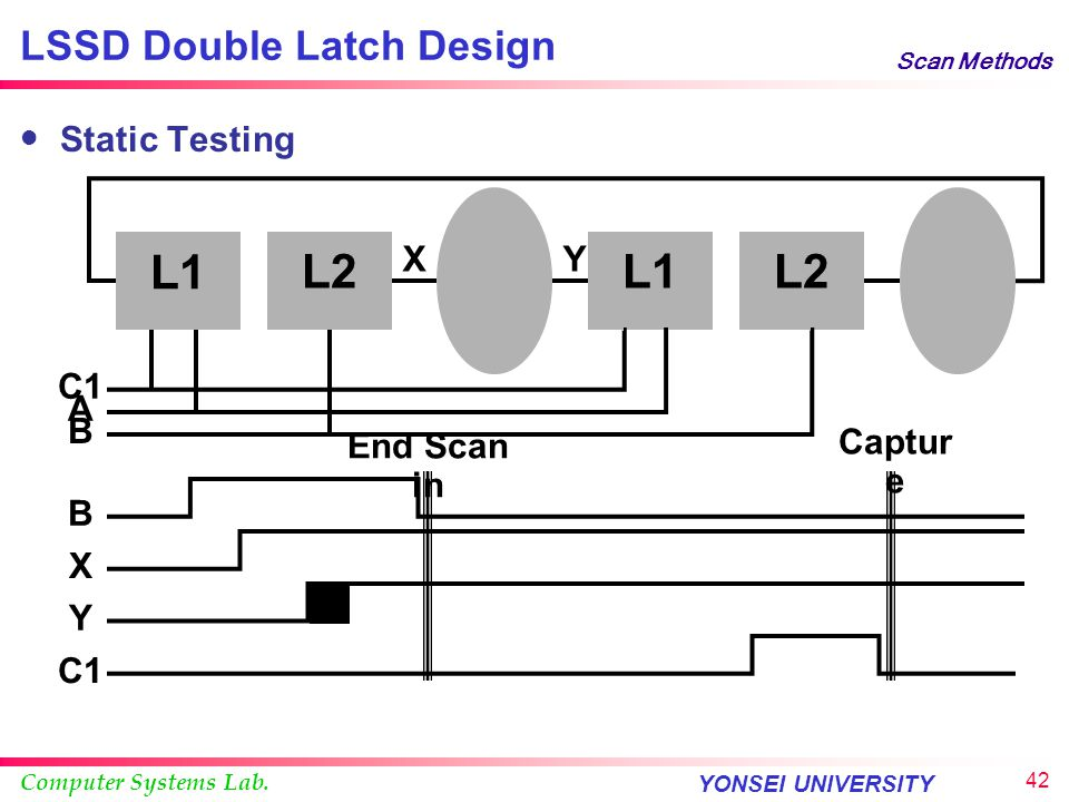 Computer Systems Lab. YONSEI UNIVERSITY 41 Scan Methods LSSD Double Latch Design Test Sequence  Scan mode: apply AB clock pairs to load SRLs  Apply