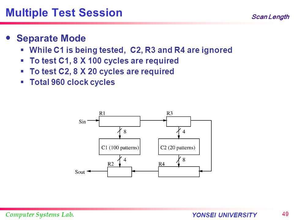 Computer Systems Lab. YONSEI UNIVERSITY 48 Scan Length Multiple Test Session Test session  Configuring scan paths and other logics  Testing logic us